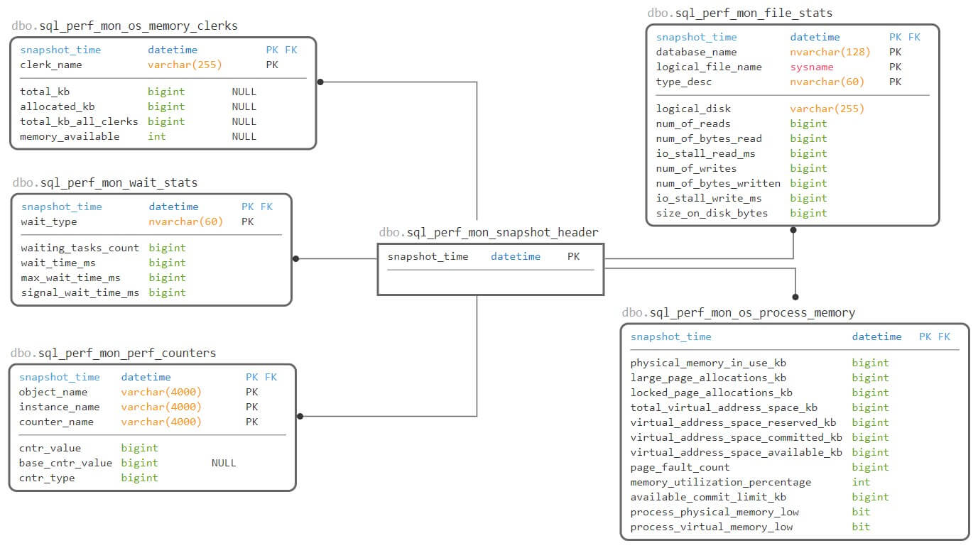 SQLWATCH.IO Schema
