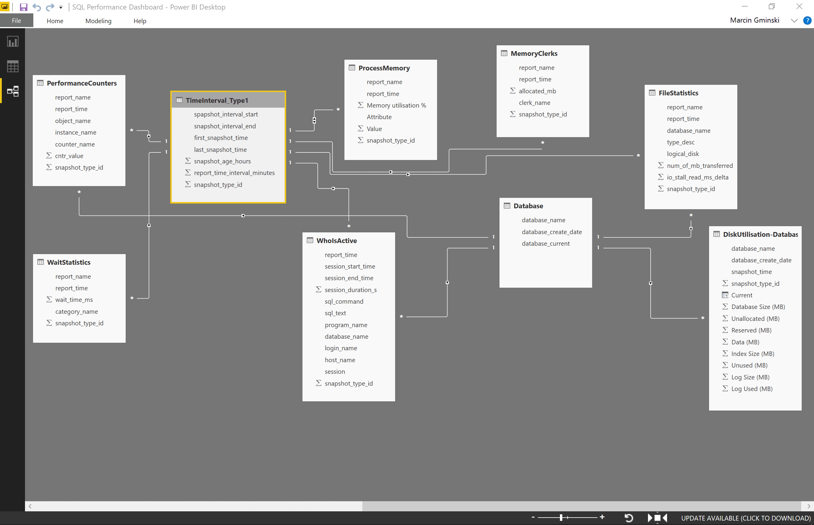 SQLWATCH PowerBI performance schema relations