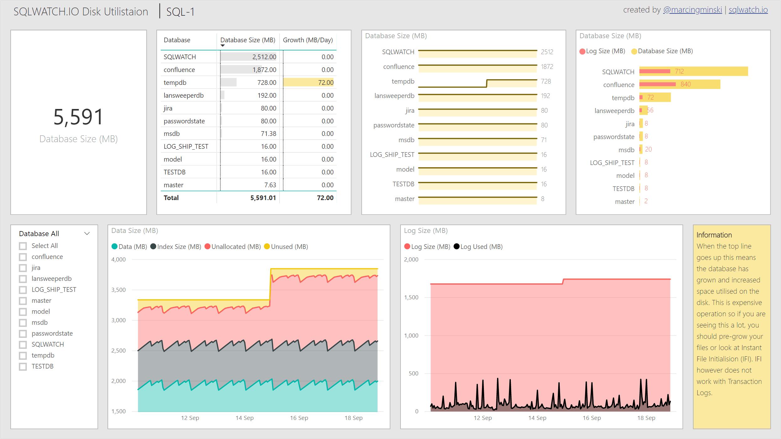 SQLWTCH disk utilisation dashboard