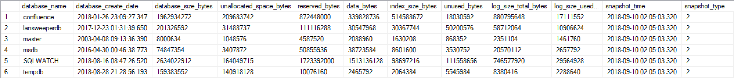 SQLWATCH logger_disk_utilisation_database