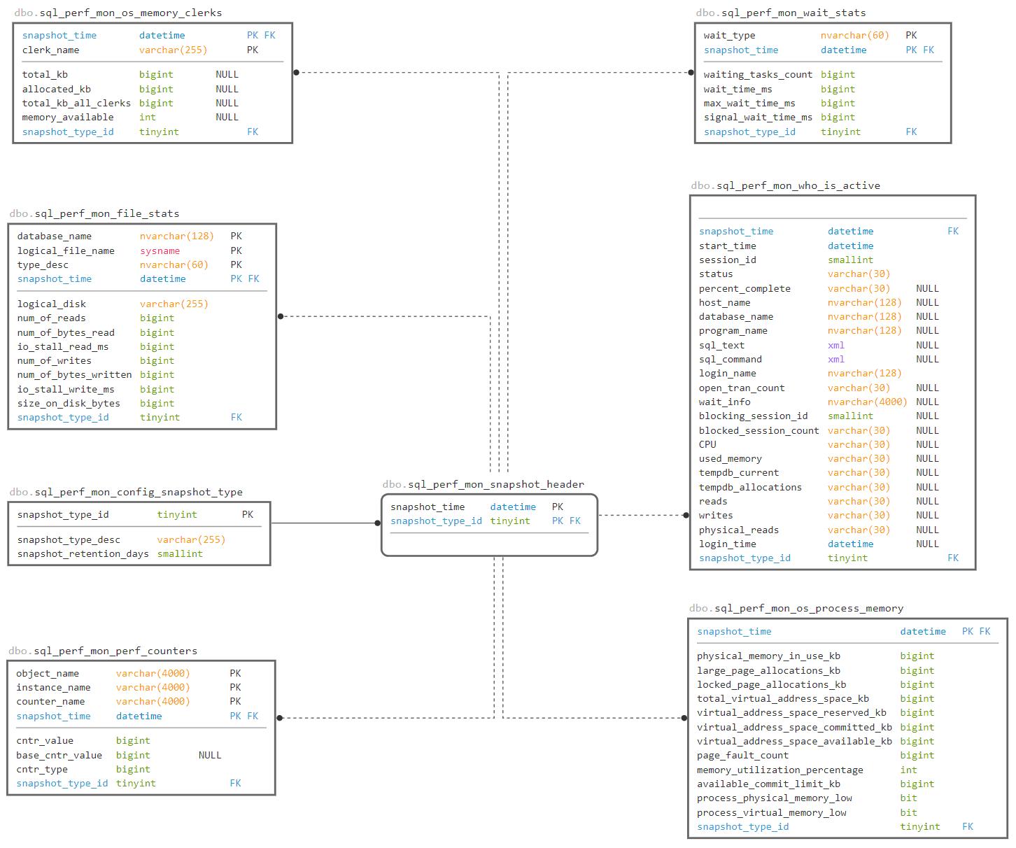 SQLWATCH Schema Snapshot Type