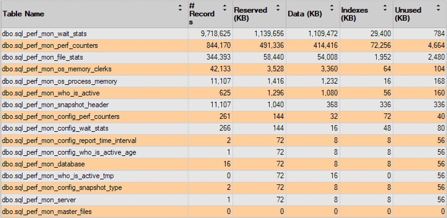 SQLWATCH Table storage