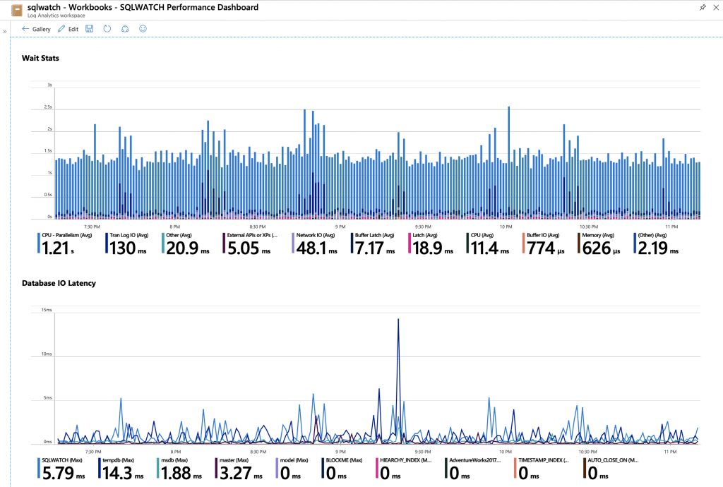 Azure Log Monitor Workbook